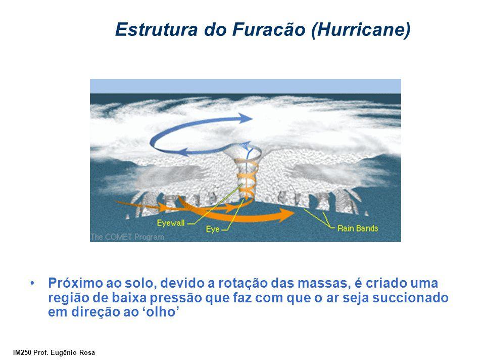 Estrutura do Furacão (Hurricane)