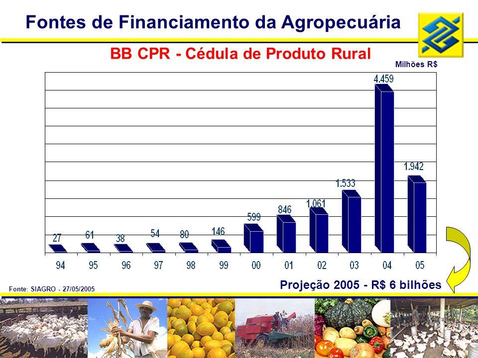 BB CPR - Cédula de Produto Rural