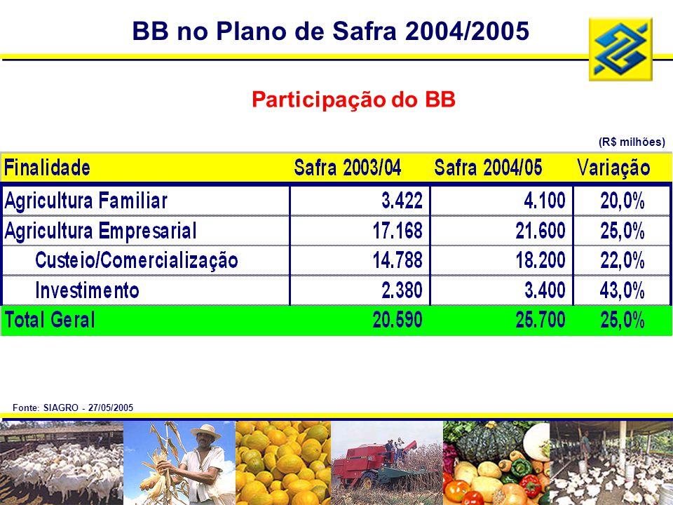 BB no Plano de Safra 2004/2005 Participação do BB (R$ milhões)