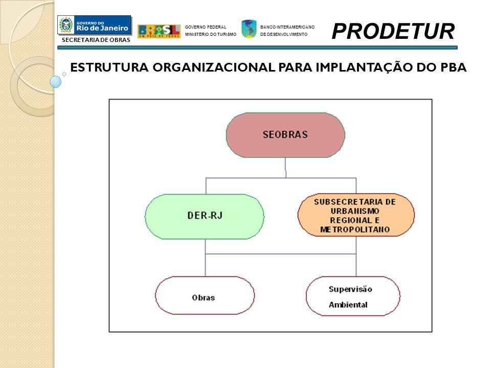 PRODETUR ESTRUTURA ORGANIZACIONAL PARA IMPLANTAÇÃO DO PBA
