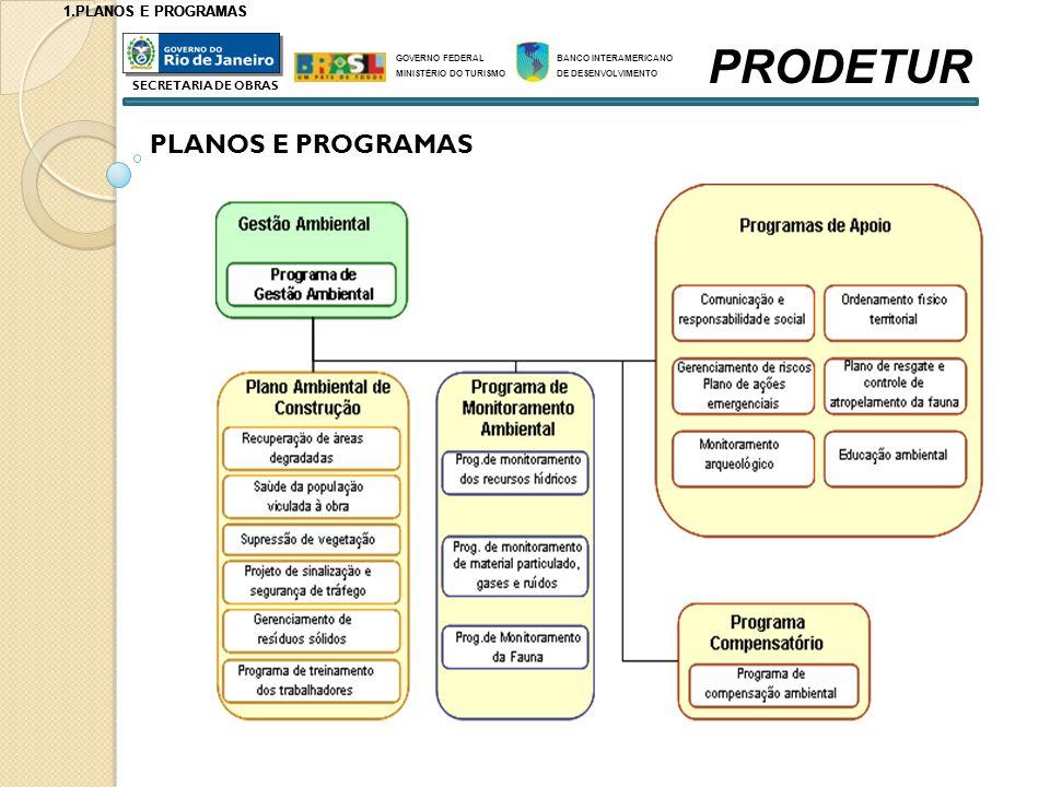 PRODETUR Planos e Programas PLANOS E PROGRAMAS PLANOS E PROGRAMAS