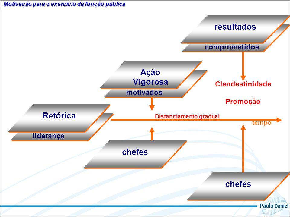 Motivação para o exercício da função pública Distanciamento gradual