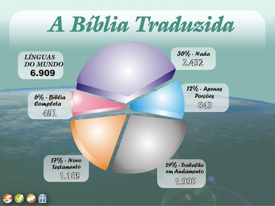 Estatísticas mundiais.