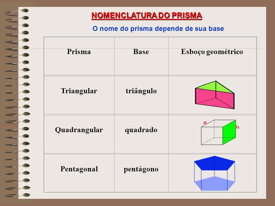 NOMENCLATURA DO PRISMA O nome do prisma depende de sua base