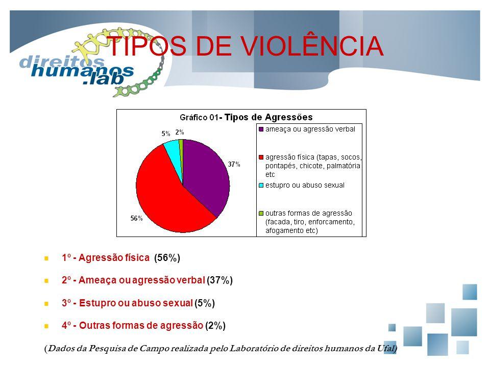 TIPOS DE VIOLÊNCIA 1º - Agressão física (56%)