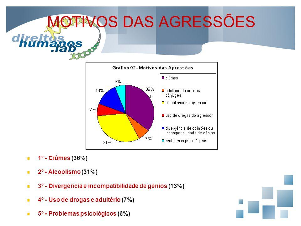 MOTIVOS DAS AGRESSÕES 1º - Ciúmes (36%) 2º - Alcoolismo (31%)
