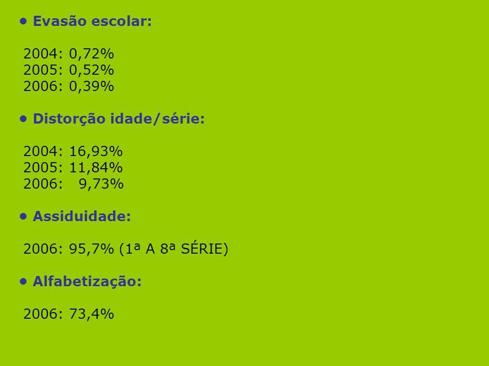 • Evasão escolar: 2004: 0,72% 2005: 0,52% 2006: 0,39% • Distorção idade/série: 2004: 16,93% 2005: 11,84%