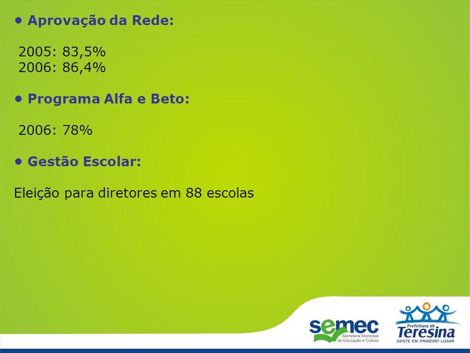 • Aprovação da Rede: 2005: 83,5% 2006: 86,4% • Programa Alfa e Beto: 2006: 78% • Gestão Escolar:
