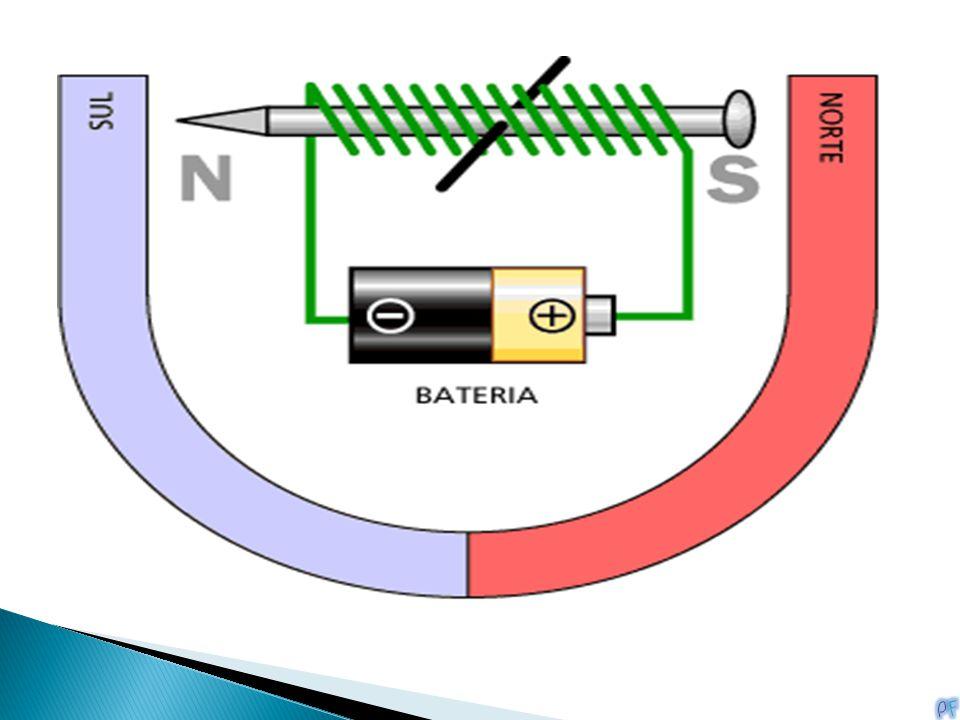 Ao ligarmos a uma bateria o eletroímã de modo que o polo norte apareça conforme mostrado, a lei básica do magnetismo diz a você o que acontecerá: O polo norte do eletroímã será repelido pelo polo norte do ímã tipo ferradura e atraído pelo polo sul do ímã tipo ferradura.