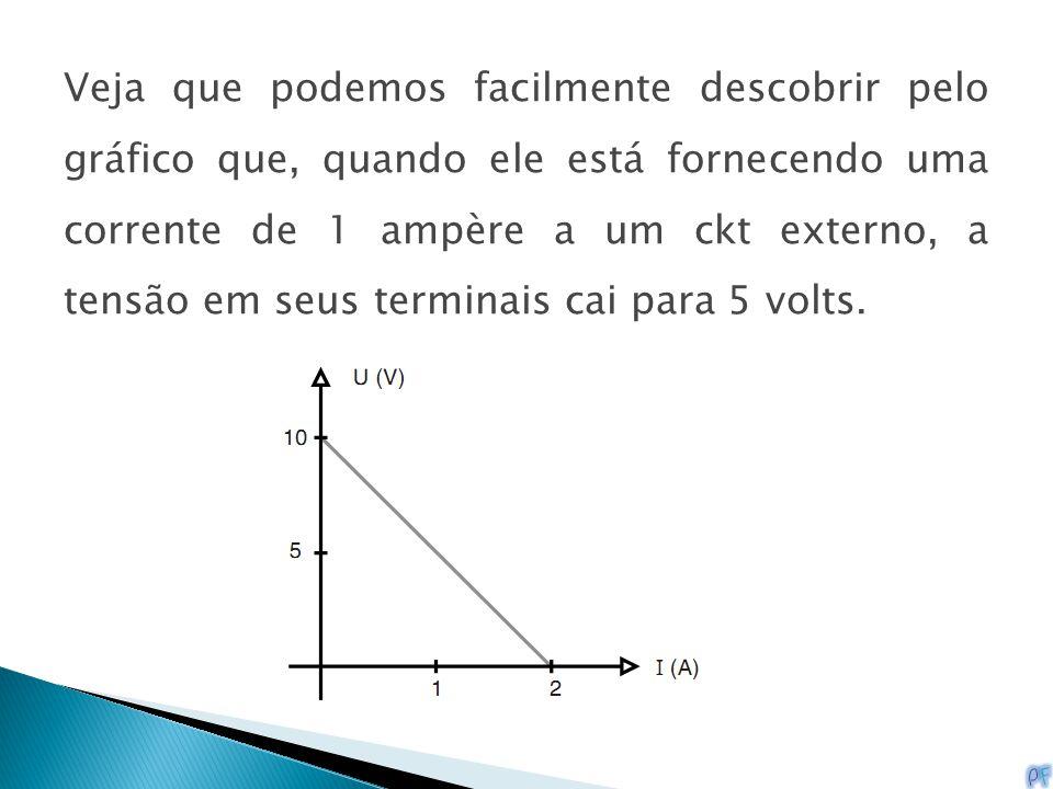 Veja que podemos facilmente descobrir pelo gráfico que, quando ele está fornecendo uma corrente de 1 ampère a um ckt externo, a tensão em seus terminais cai para 5 volts.