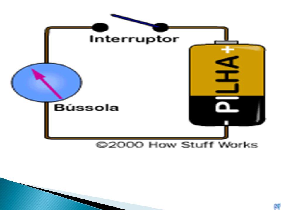 Quando existe corrente elétrica, cria-se um campo magnético perpendicular ao fio, em consequência da circulação da corrente.