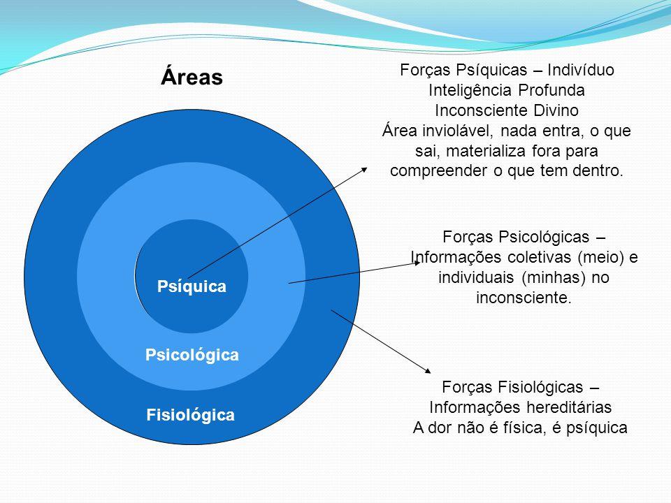 Áreas Forças Psíquicas – Indivíduo Inteligência Profunda