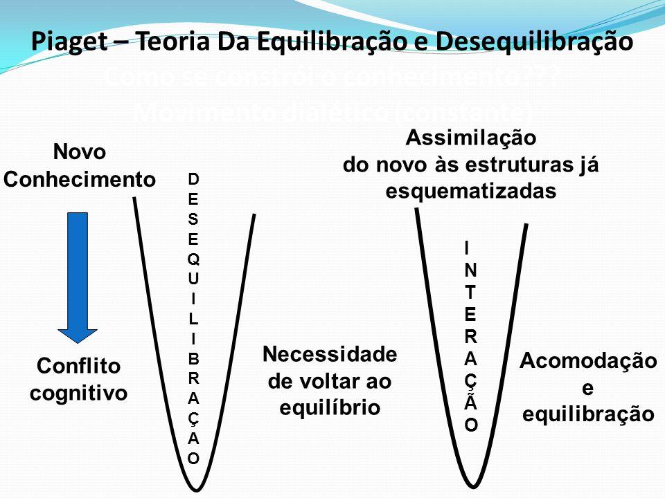 Piaget – Teoria Da Equilibração e Desequilibração Como se constrói o conhecimento Movimento dialético (constante)