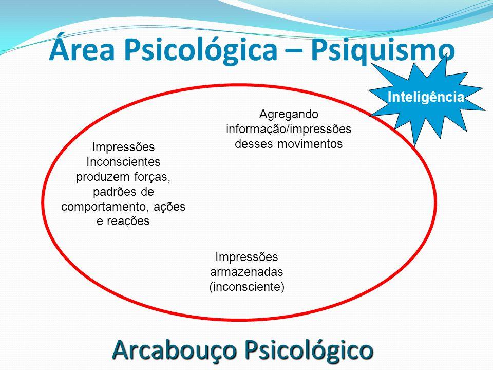 Área Psicológica – Psiquismo