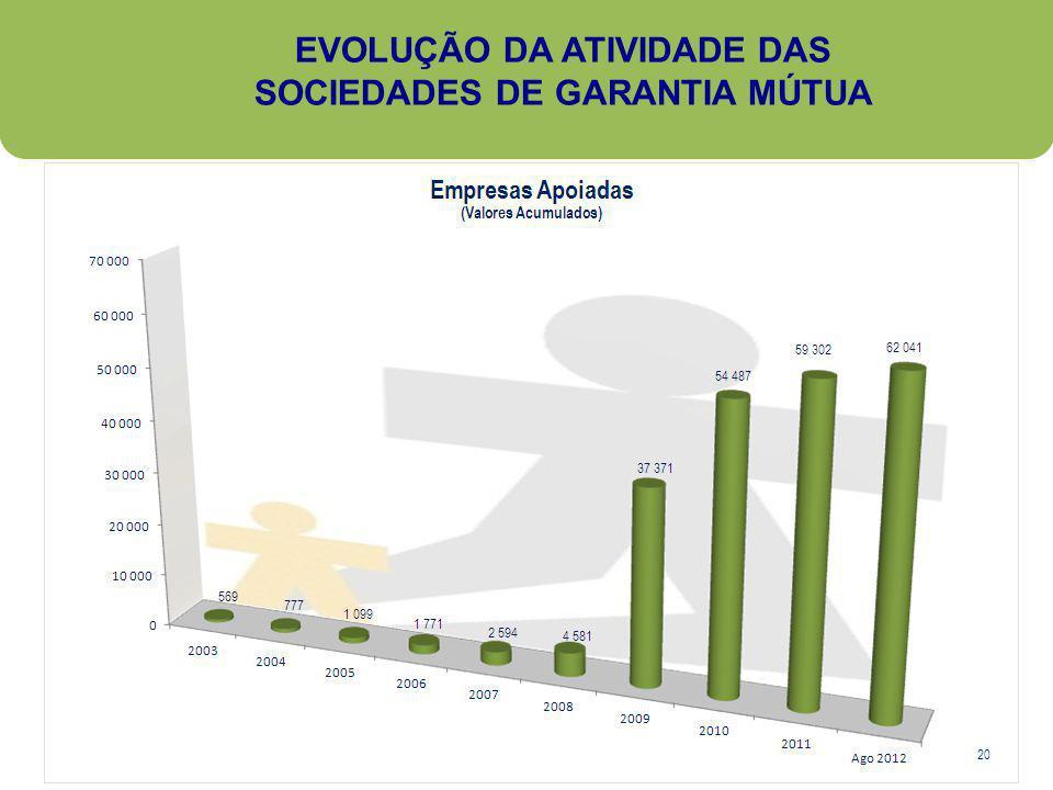 EVOLUÇÃO DA ATIVIDADE DAS SOCIEDADES DE GARANTIA MÚTUA