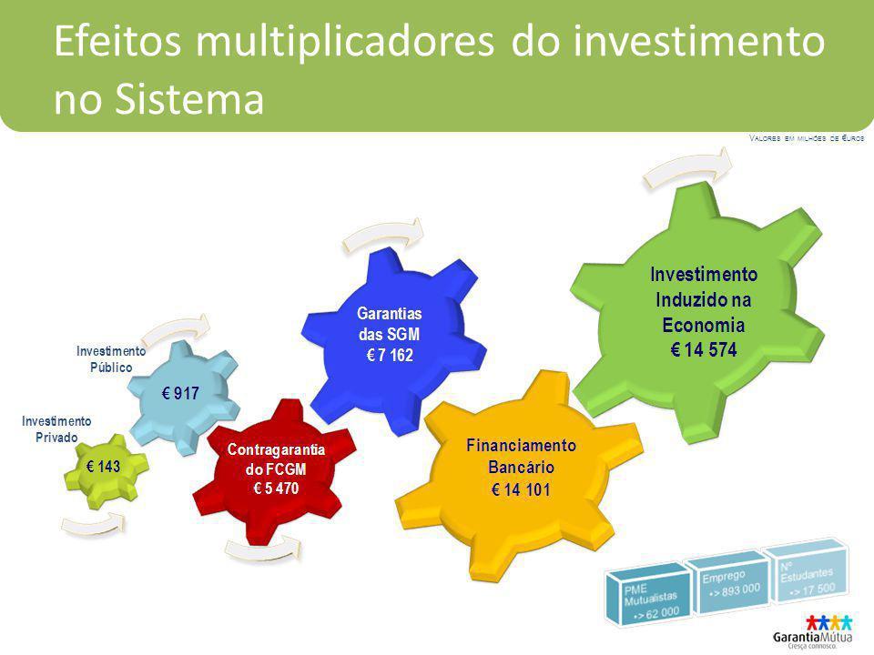Efeitos multiplicadores do investimento no Sistema