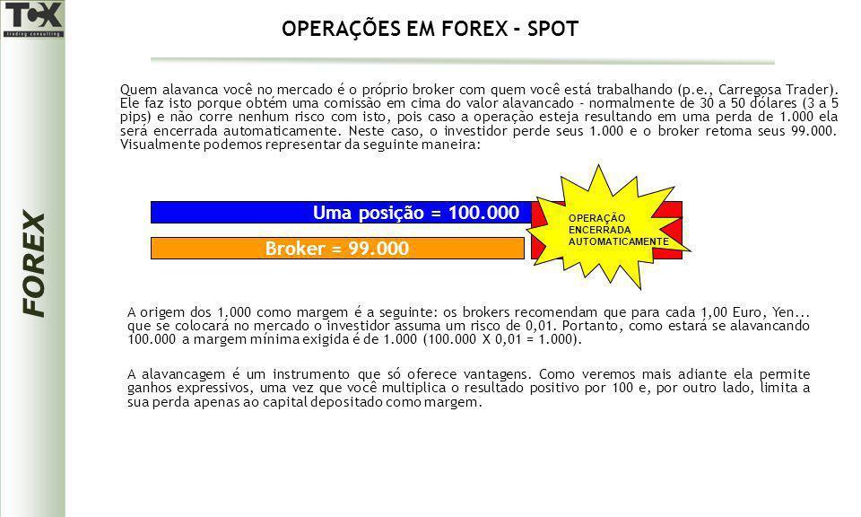 OPERAÇÕES EM FOREX - SPOT