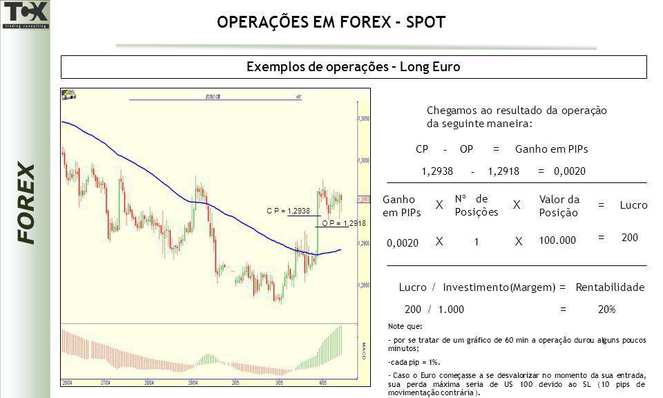 Exemplos de operações – Long Euro