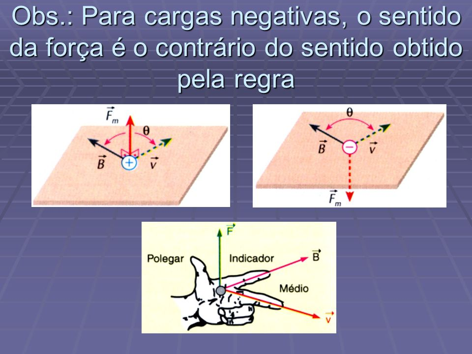 Obs.: Para cargas negativas, o sentido da força é o contrário do sentido obtido pela regra