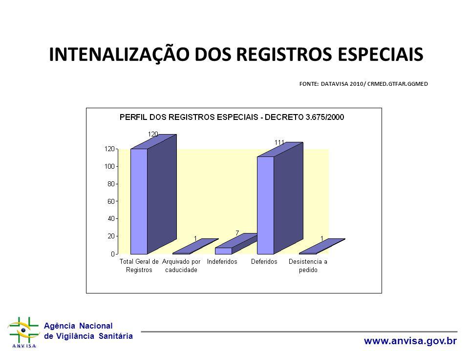 INTENALIZAÇÃO DOS REGISTROS ESPECIAIS FONTE: DATAVISA 2010/ CRMED