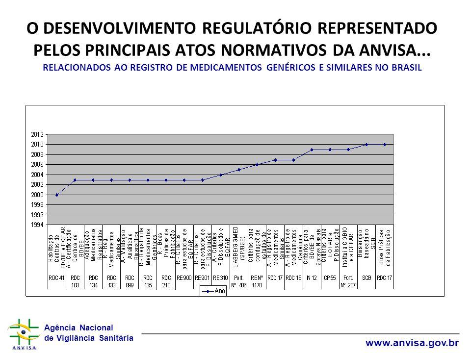 O DESENVOLVIMENTO REGULATÓRIO REPRESENTADO PELOS PRINCIPAIS ATOS NORMATIVOS DA ANVISA...