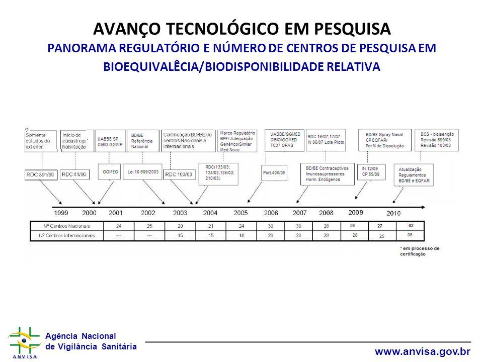 AVANÇO TECNOLÓGICO EM PESQUISA PANORAMA REGULATÓRIO E NÚMERO DE CENTROS DE PESQUISA EM BIOEQUIVALÊCIA/BIODISPONIBILIDADE RELATIVA