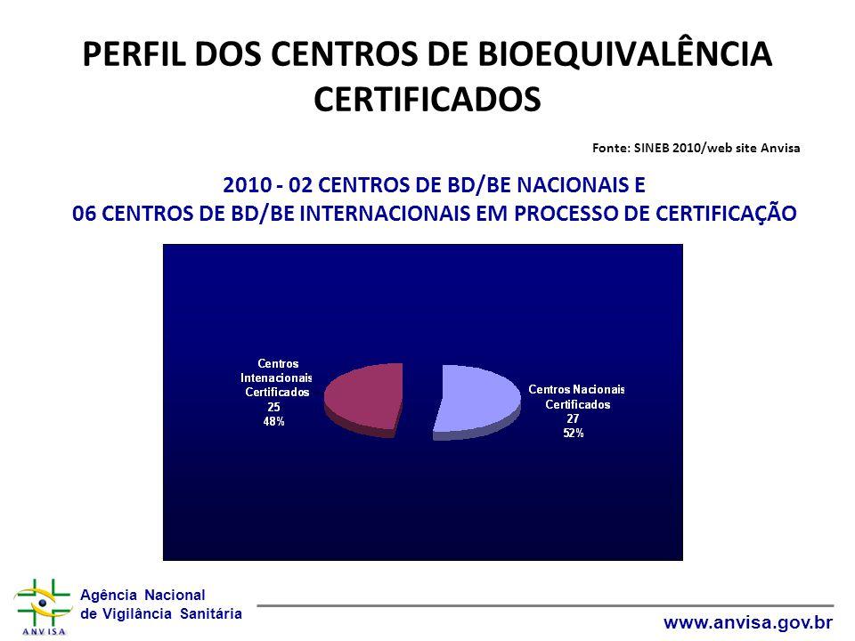 PERFIL DOS CENTROS DE BIOEQUIVALÊNCIA CERTIFICADOS Fonte: SINEB 2010/web site Anvisa