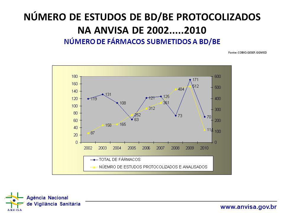 NÚMERO DE ESTUDOS DE BD/BE PROTOCOLIZADOS NA ANVISA DE 2002