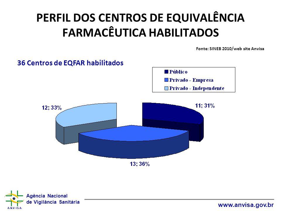 PERFIL DOS CENTROS DE EQUIVALÊNCIA FARMACÊUTICA HABILITADOS Fonte: SINEB 2010/web site Anvisa
