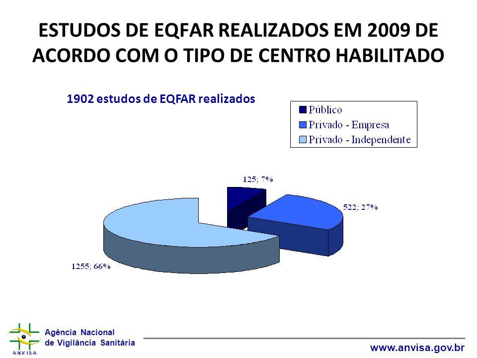 ESTUDOS DE EQFAR REALIZADOS EM 2009 DE ACORDO COM O TIPO DE CENTRO HABILITADO