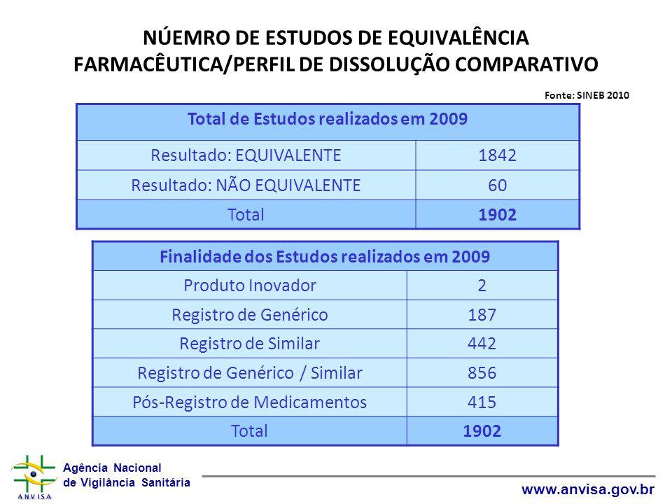 NÚEMRO DE ESTUDOS DE EQUIVALÊNCIA FARMACÊUTICA/PERFIL DE DISSOLUÇÃO COMPARATIVO Fonte: SINEB 2010