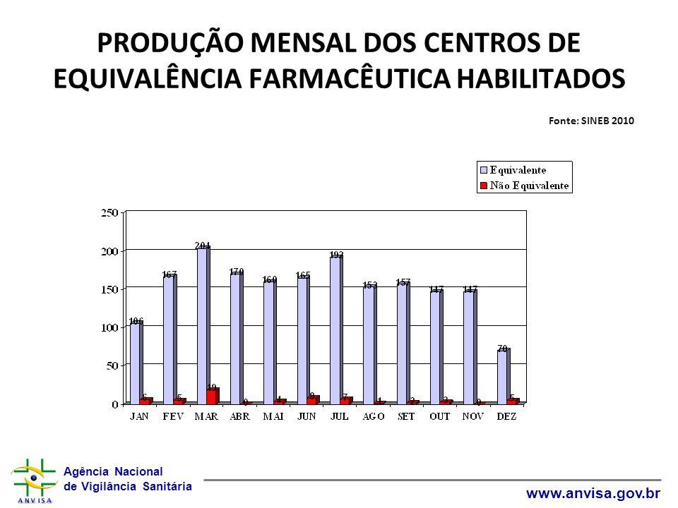 PRODUÇÃO MENSAL DOS CENTROS DE EQUIVALÊNCIA FARMACÊUTICA HABILITADOS Fonte: SINEB 2010