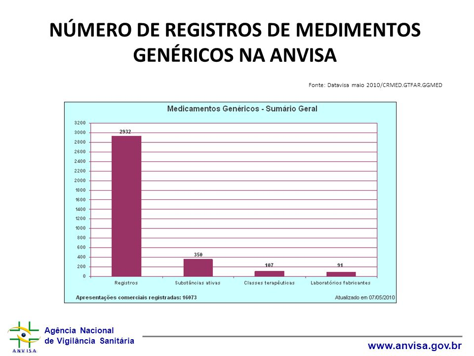 NÚMERO DE REGISTROS DE MEDIMENTOS GENÉRICOS NA ANVISA Fonte: Datavisa maio 2010/CRMED.GTFAR.GGMED