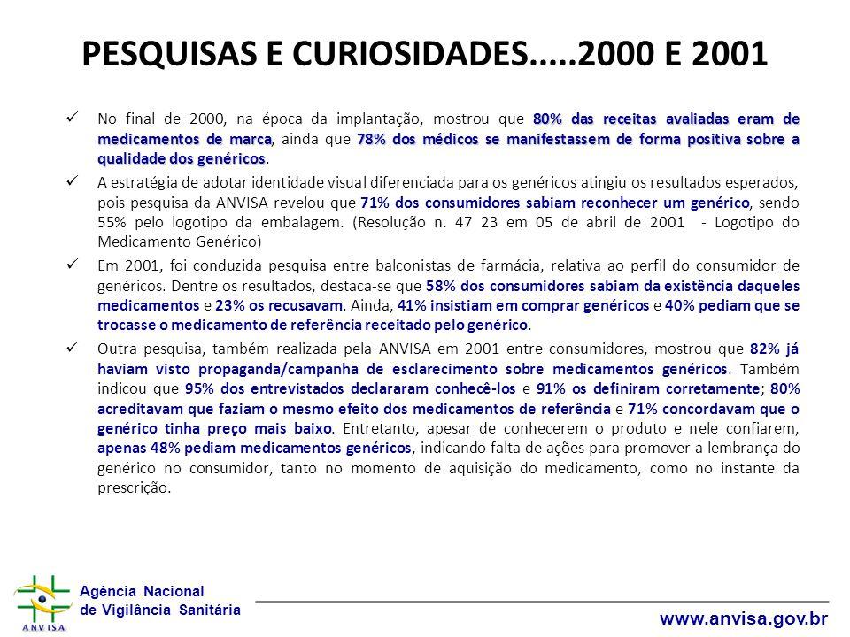 PESQUISAS E CURIOSIDADES.....2000 E 2001