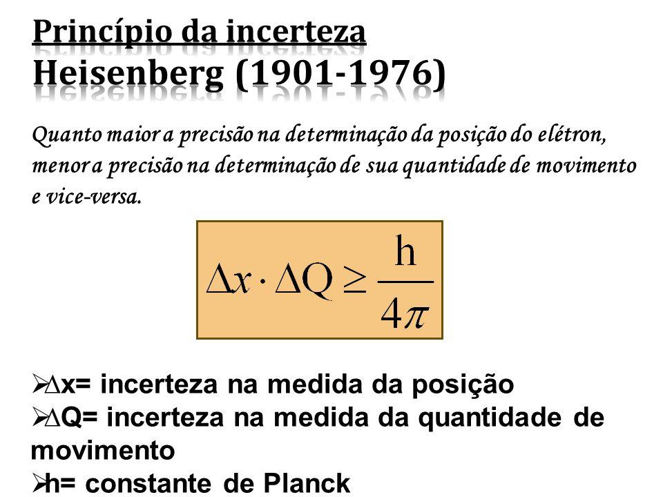 Princípio da incerteza Heisenberg (1901-1976)