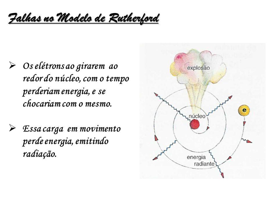 Falhas no Modelo de Rutherford