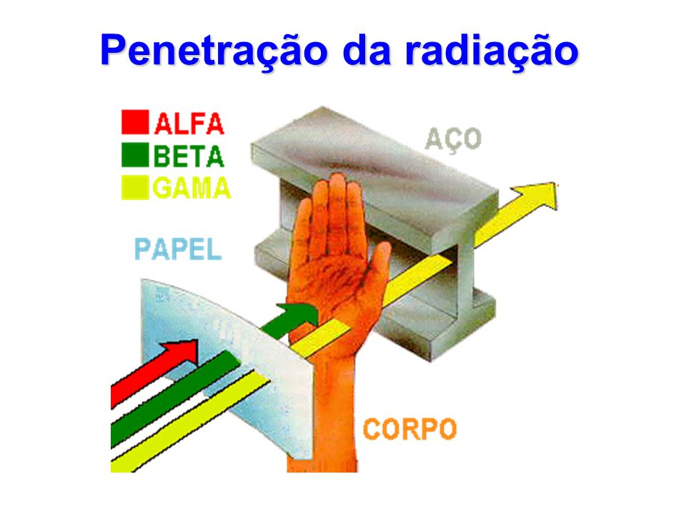 Penetração da radiação