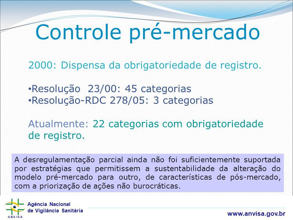 Controle pré-mercado 2000: Dispensa da obrigatoriedade de registro.