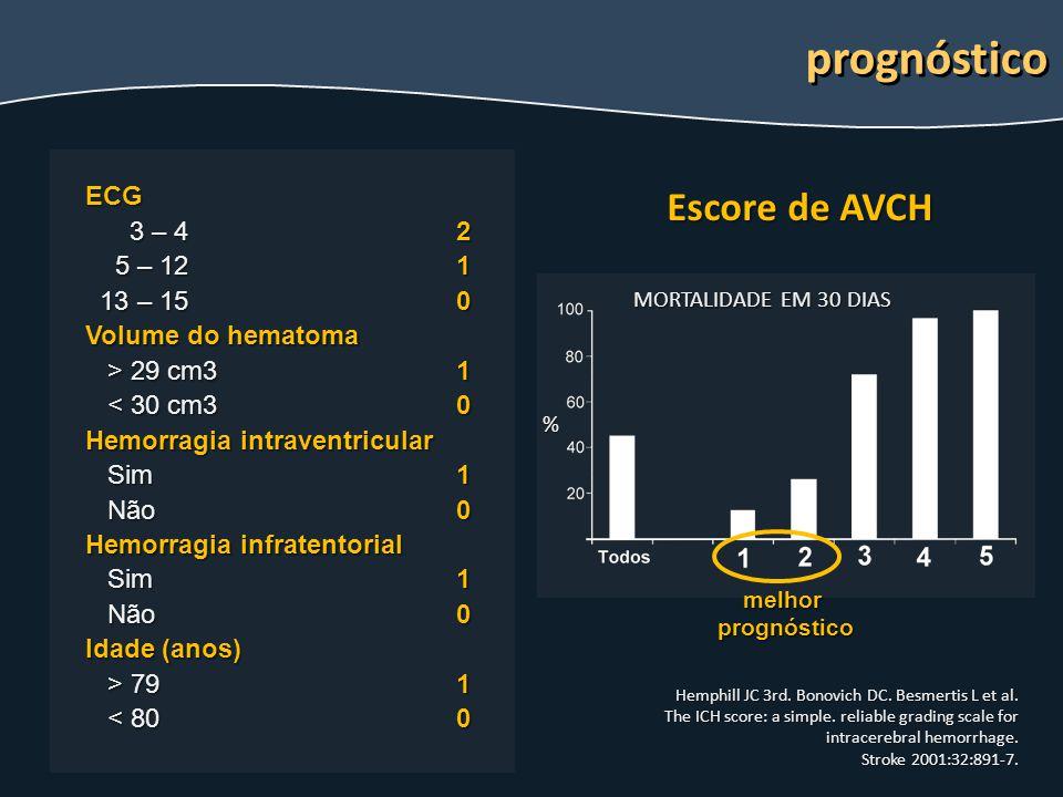 prognóstico Escore de AVCH ECG 3 – 4 5 – 12 13 – 15 Volume do hematoma
