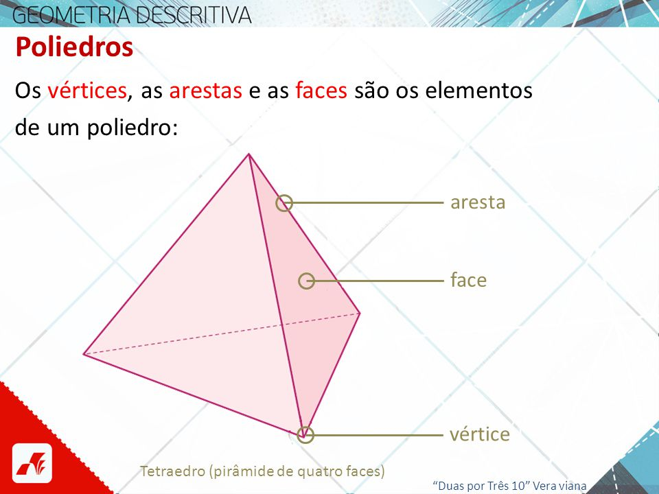Poliedros Os vértices, as arestas e as faces são os elementos