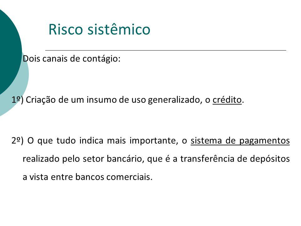 Risco sistêmico Dois canais de contágio: