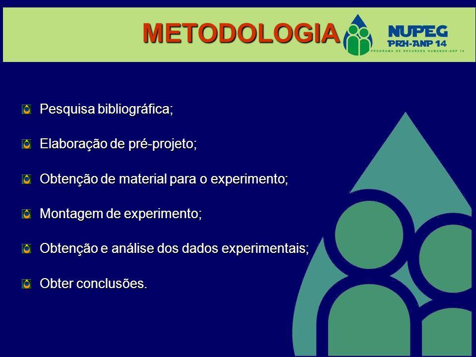 METODOLOGIA Pesquisa bibliográfica; Elaboração de pré-projeto;