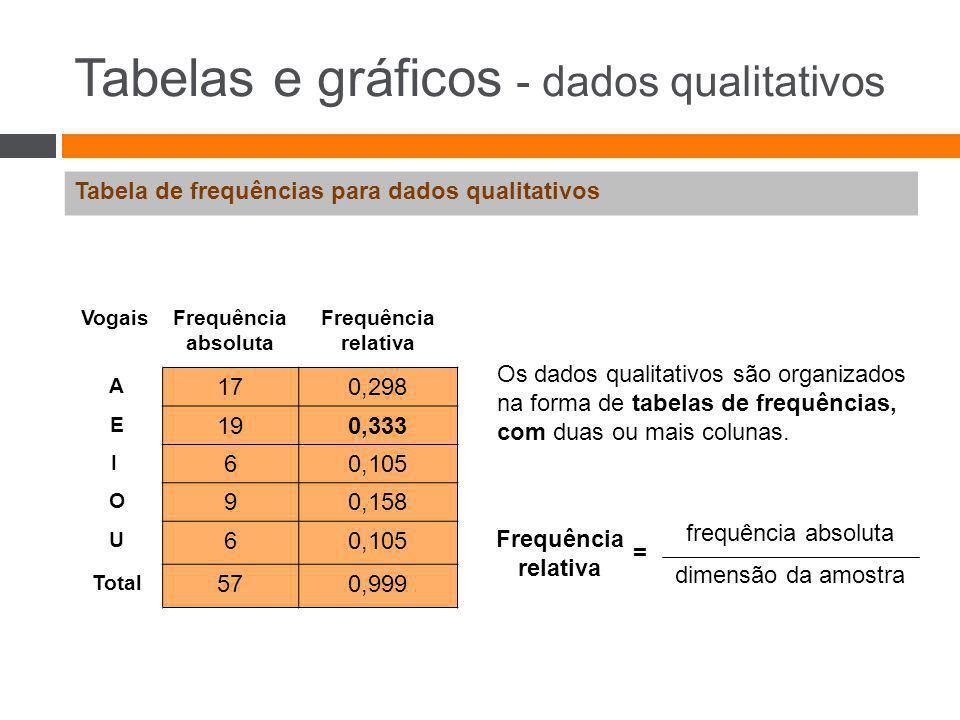 Tabelas e gráficos - dados qualitativos