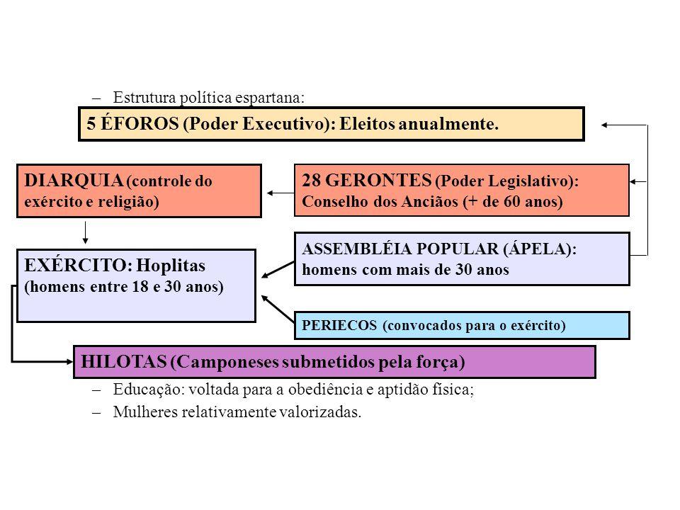 5 ÉFOROS (Poder Executivo): Eleitos anualmente.