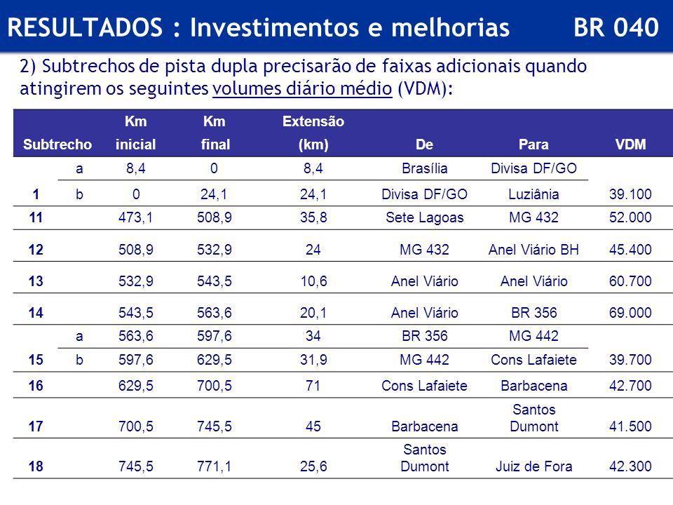 RESULTADOS : Investimentos e melhorias BR 040