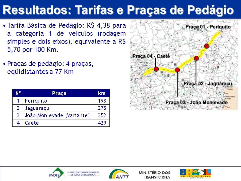Resultados: Tarifas e Praças de Pedágio