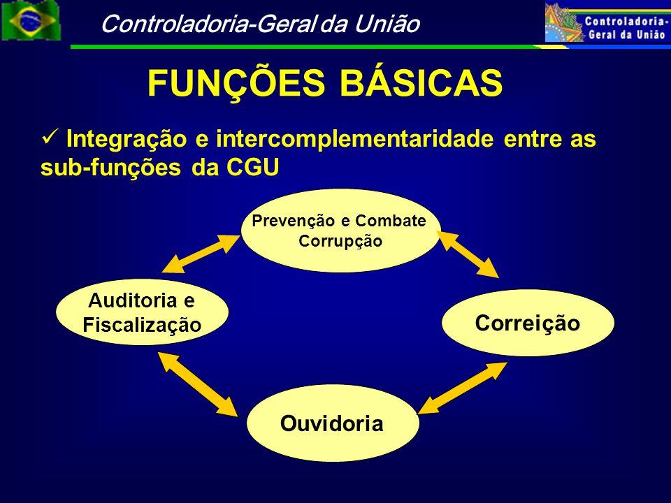 Integração e intercomplementaridade entre as sub-funções da CGU