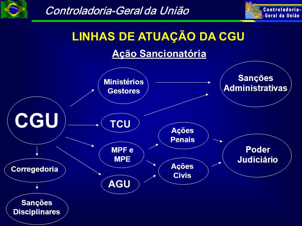 LINHAS DE ATUAÇÃO DA CGU Sanções Administrativas Sanções Disciplinares