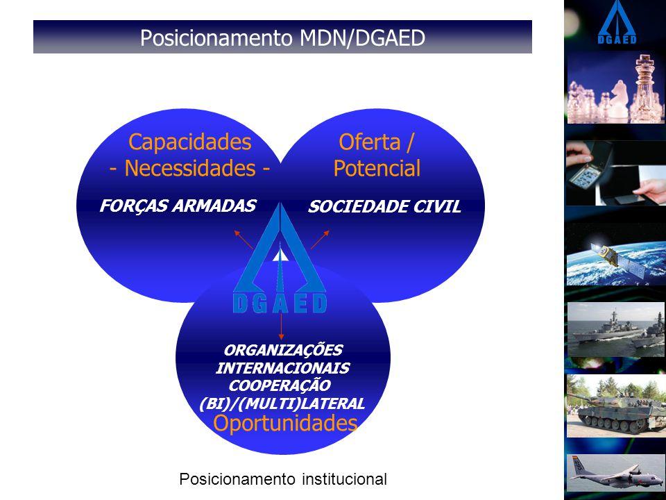 Posicionamento MDN/DGAED