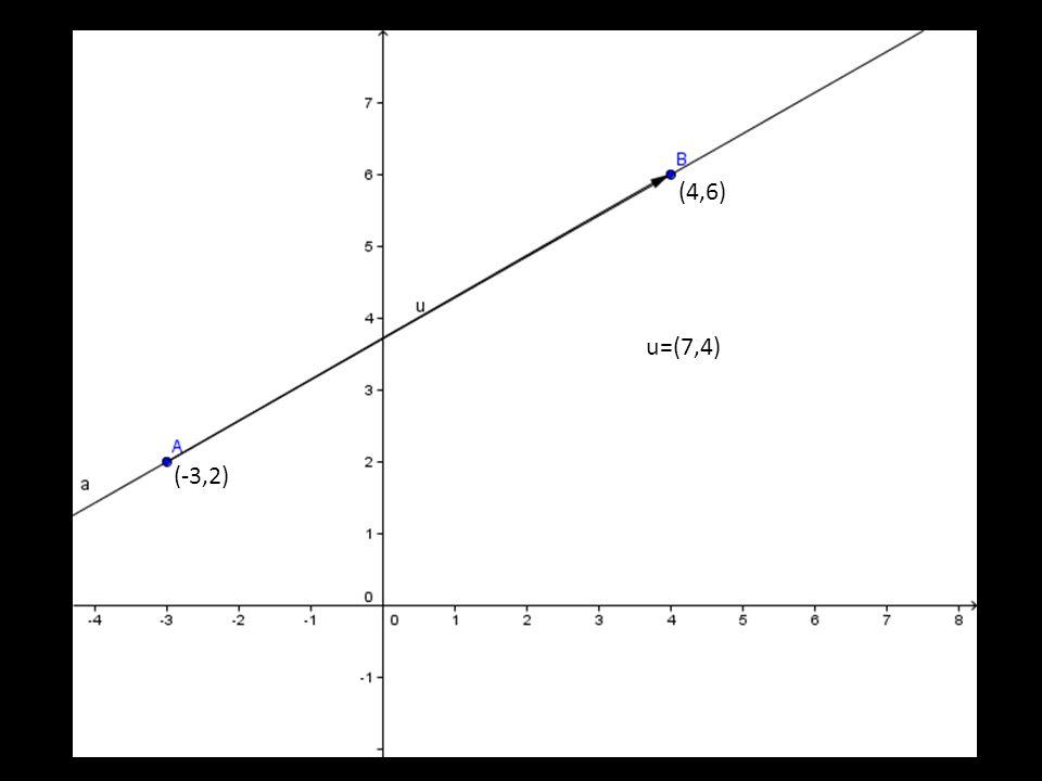 (4,6) u=(7,4) (-3,2)